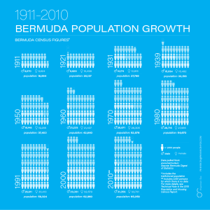 Bermuda Population Growth