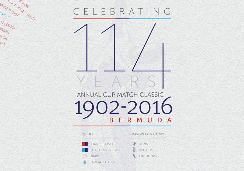 Celebrating 114 years of the Annual Cup Match Classic