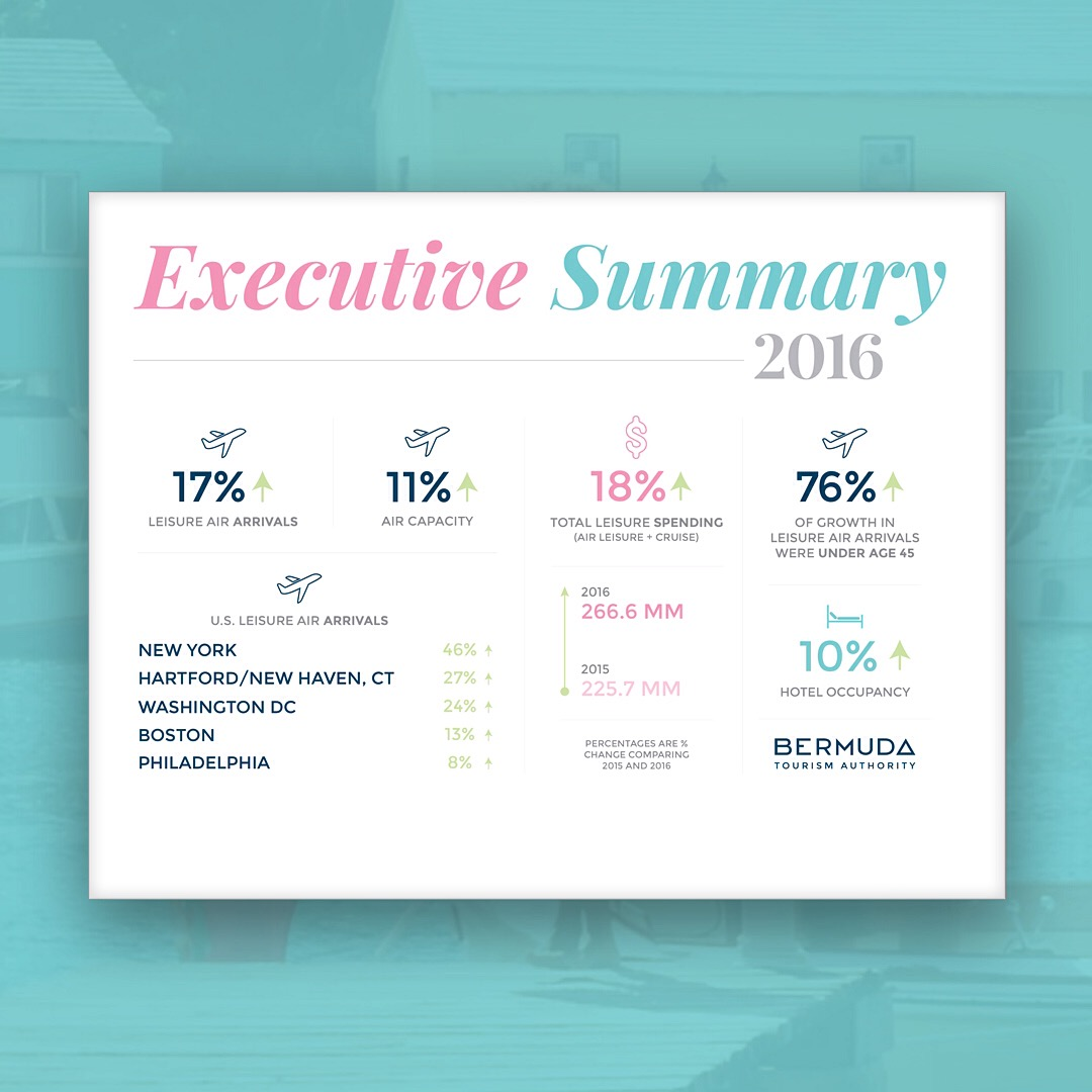 Bermuda Tourism: Year in Review 2016 – Executive Summary