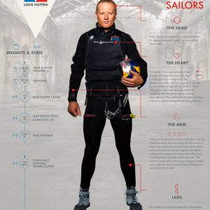 The New Breed of America's Cup Sailors